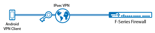 setup-ipsec-vpn-for-android-client